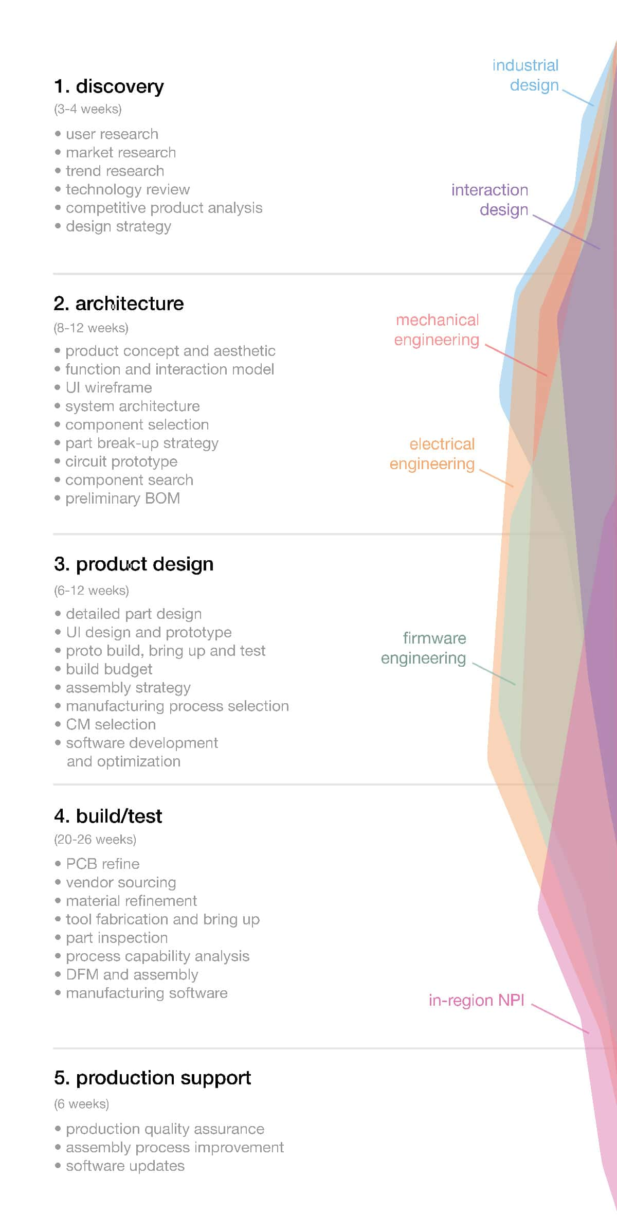 Consumer Electronic Product Design & Development Services |